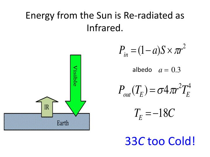 Energy from the Sun is Re-radiated as Infrared.