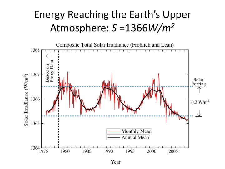 Energy Reaching the Earth's Upper Atmosphere: