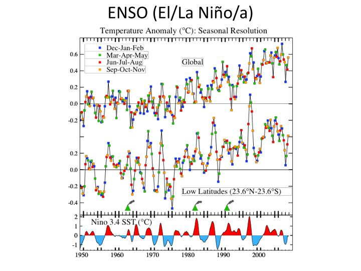 ENSO (El/La Niño/a)