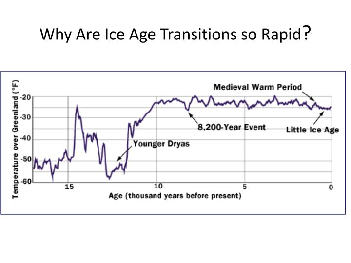 Why Are Ice Age Transitions so Rapid