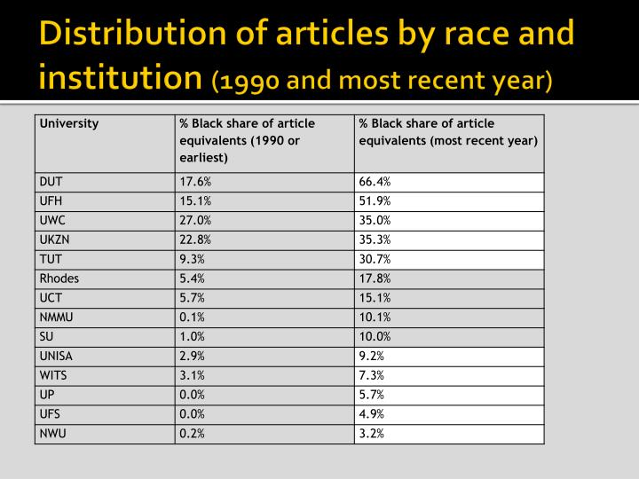 Distribution of articles by race and institution