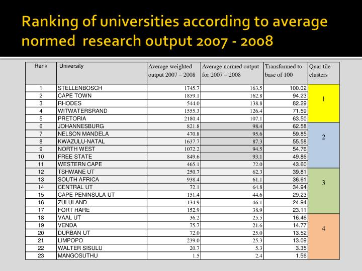 Ranking of universities according to average normed  research output 2007 - 2008