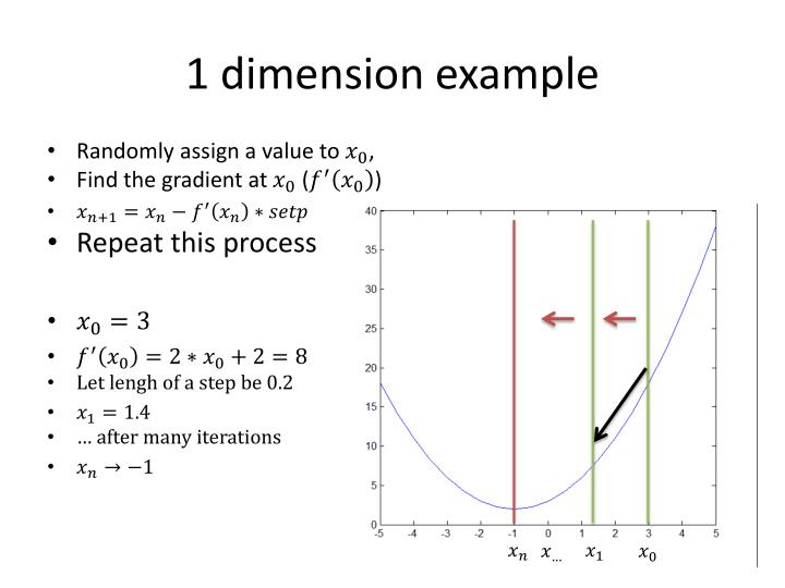 1 dimension example