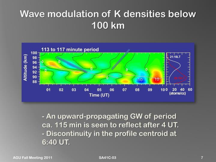 Wave modulation
