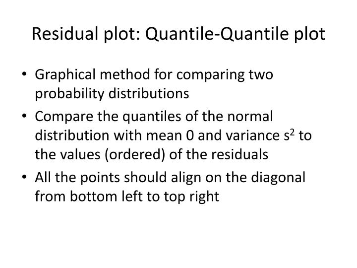 Residual plot: