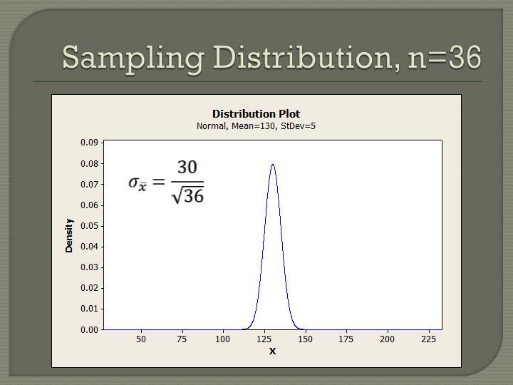 Sampling Distribution, n=36
