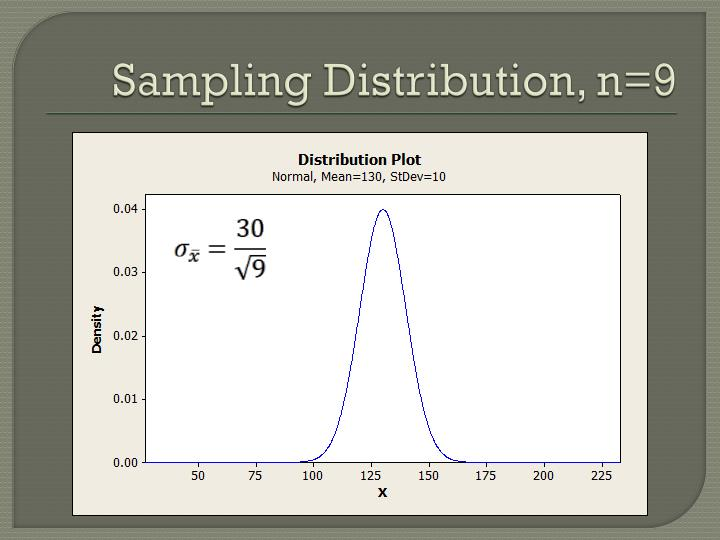 Sampling Distribution, n=9