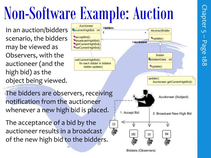 Non-Software Example: Auction