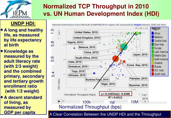Normalized TCP Throughput