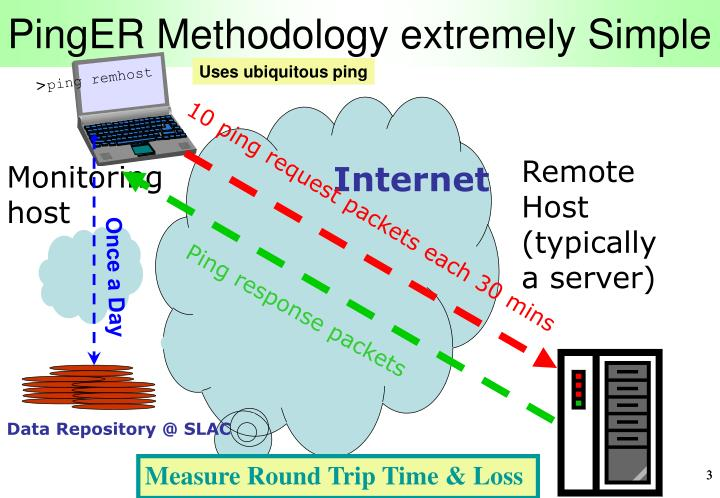 PingER Methodology extremely Simple