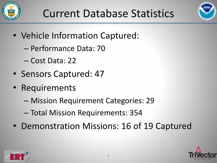 Current Database Statistics