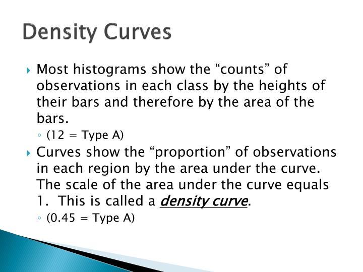 Density Curves