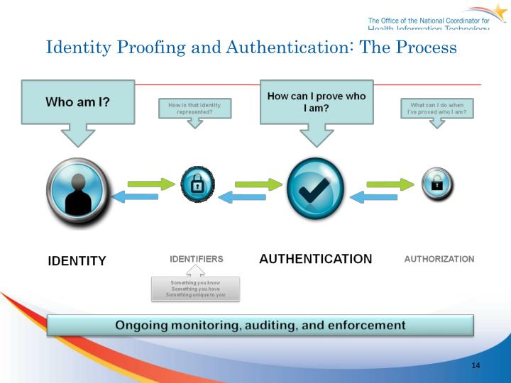 Identity Proofing and Authentication: The Process