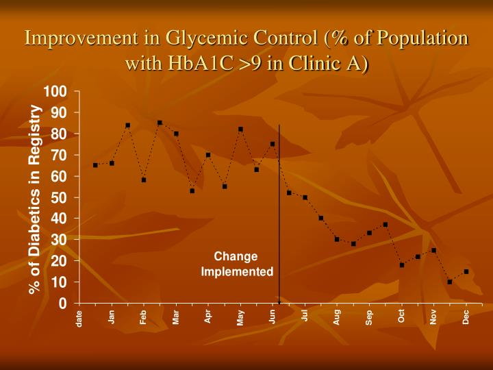 Improvement in Glycemic Control (% of Population with HbA1C >9 in Clinic A)