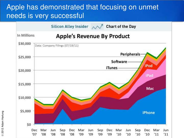 Apple has demonstrated that