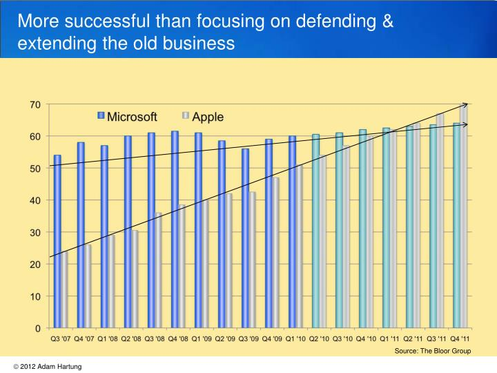 More successful than focusing on defending & extending the old business