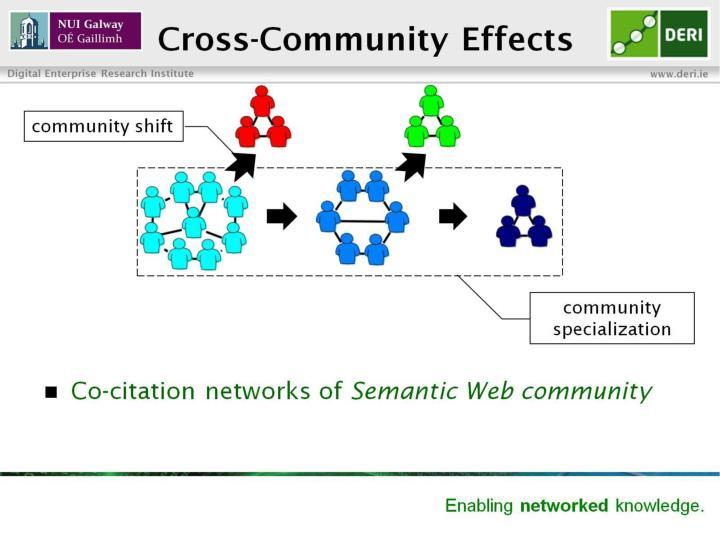 Cross-Community Effects