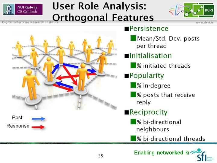 User Role Analysis: Orthogonal Features