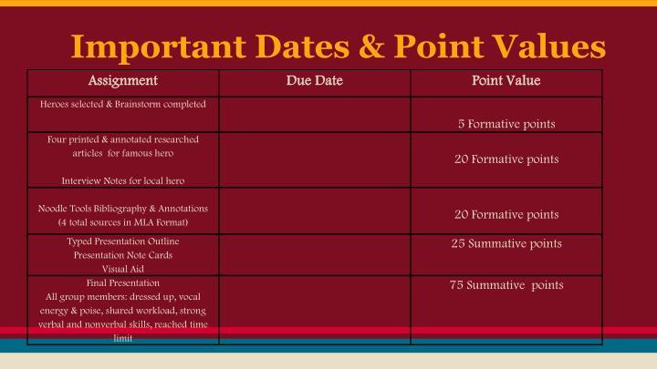 Important Dates & Point Values