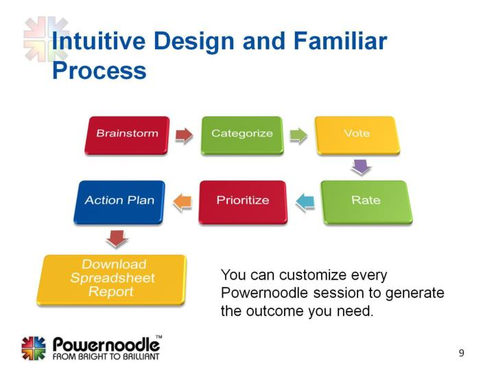 Intuitive Design and Familiar Process