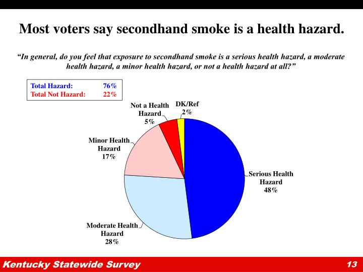 Most voters say secondhand smoke is a health hazard.