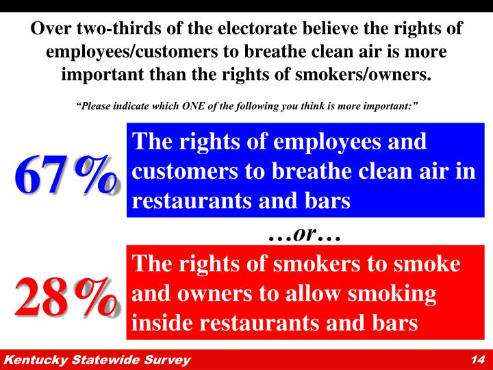 Over two-thirds of the electorate believe the rights of employees/customers to breathe clean air is more important than the rights of smokers/owners.