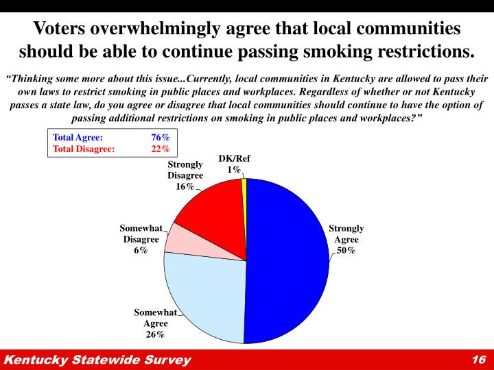 Voters overwhelmingly agree that local communities should be able to continue passing smoking restrictions.