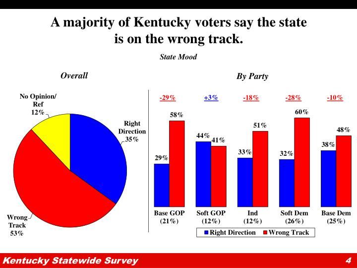 A majority of Kentucky voters say the state is on the wrong track.