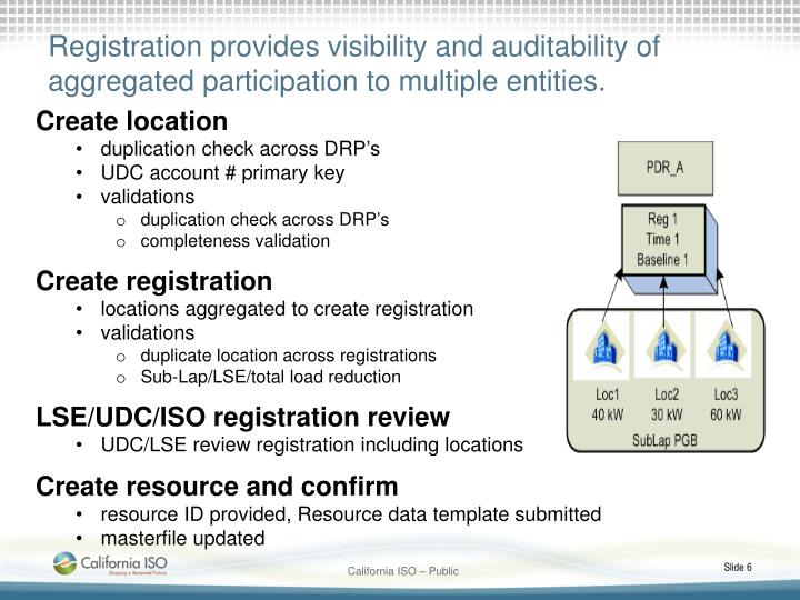 Registration provides visibility and auditability of aggregated participation to multiple entities.