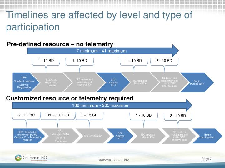 Timelines are affected by level and type of participation