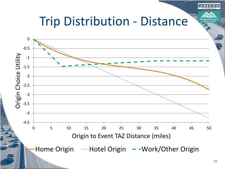Trip Distribution - Distance