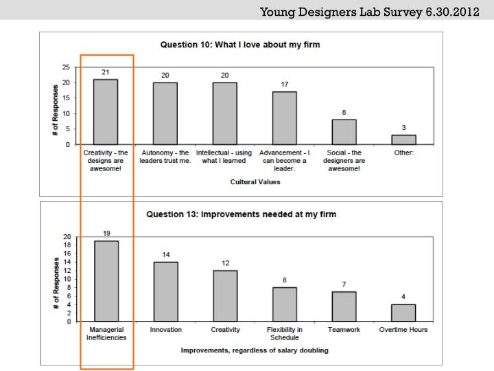 Young Designers Lab Survey 6.30.2012