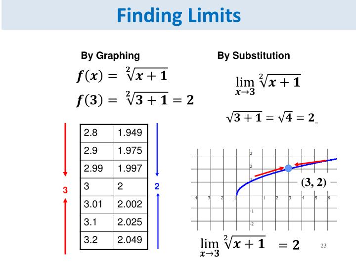 Finding Limits