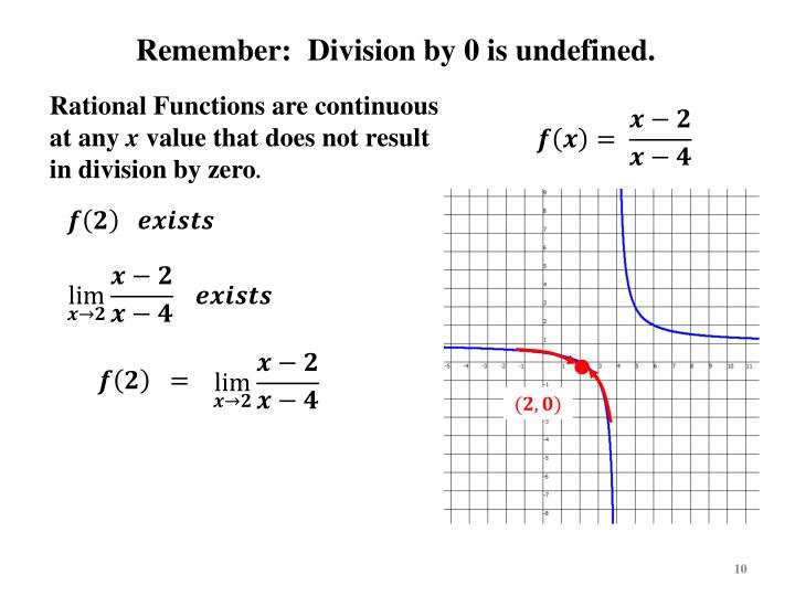 Remember:  Division by 0 is undefined.