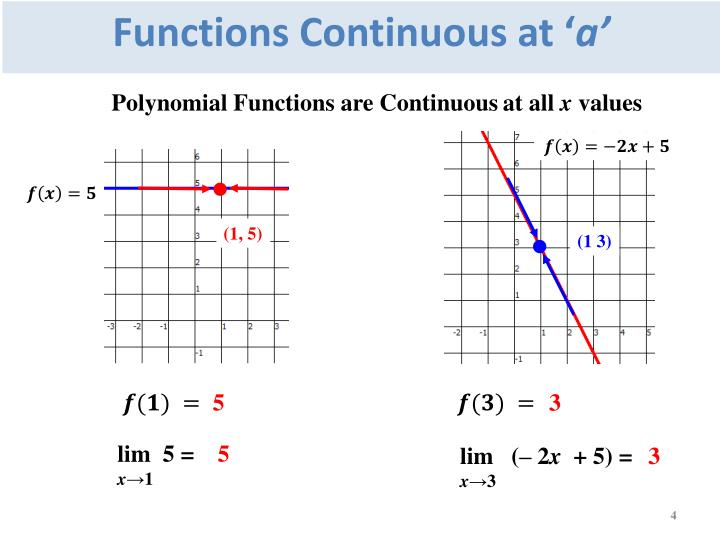 Functions Continuous at '