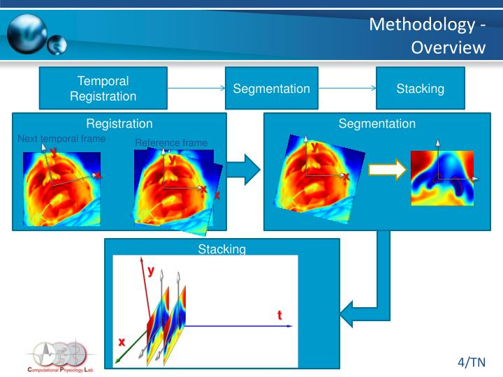 Methodology - Overview