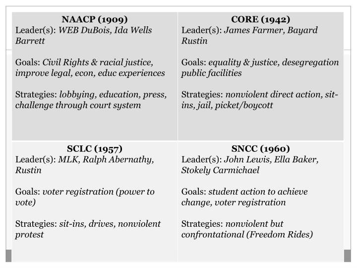 Activity: Major Civil Rights Groups