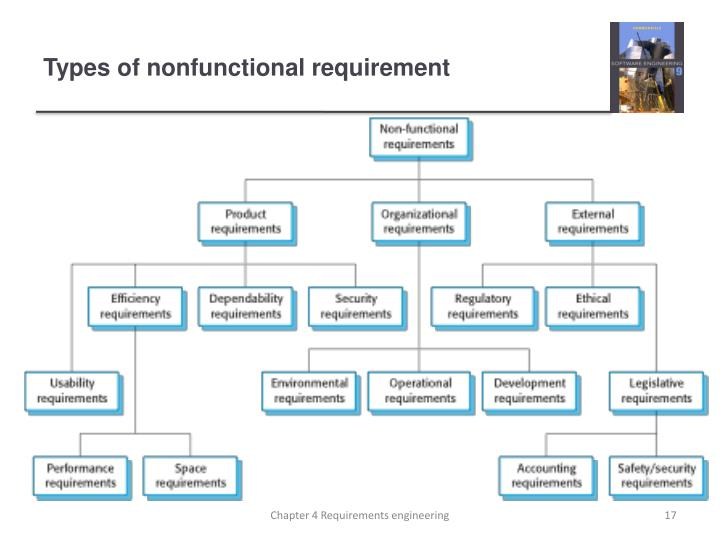 Types of nonfunctional requirement
