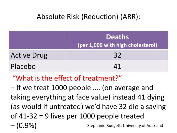 Absolute Risk (Reduction) (ARR):