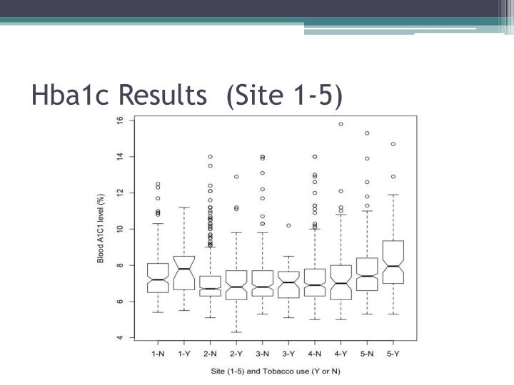 Hba1c Results  (Site 1-5)