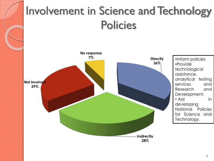 Involvement in Science and