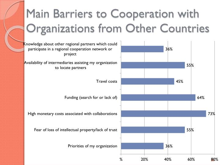 Main Barriers to Cooperation with Organizations from Other Countries