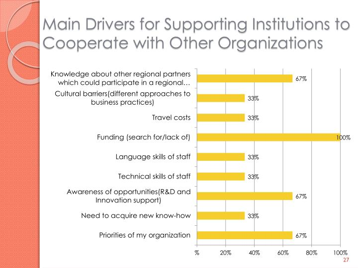 Main Drivers for Supporting Institutions to Cooperate with Other Organizations