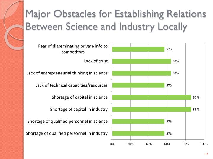 Major Obstacles for Establishing Relations Between Science and Industry Locally