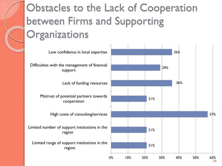 Obstacles to the Lack of Cooperation between Firms and Supporting Organizations
