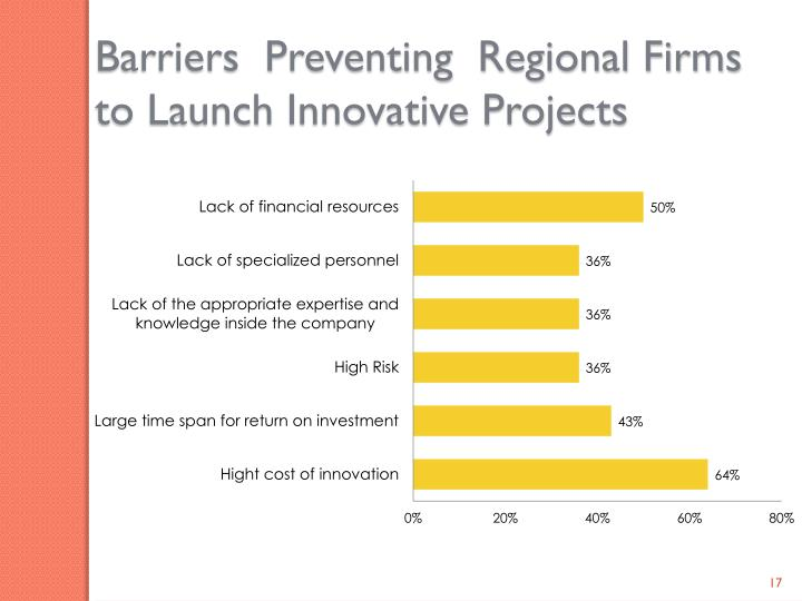 Barriers  Preventing  Regional Firms to Launch Innovative Projects
