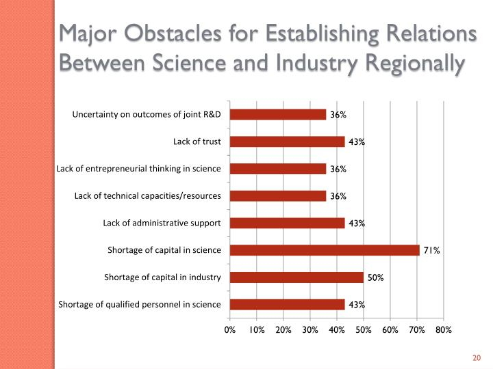 Major Obstacles for Establishing Relations Between Science and Industry Regionally