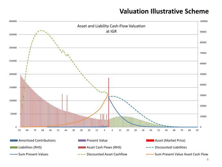 Valuation Illustrative Scheme