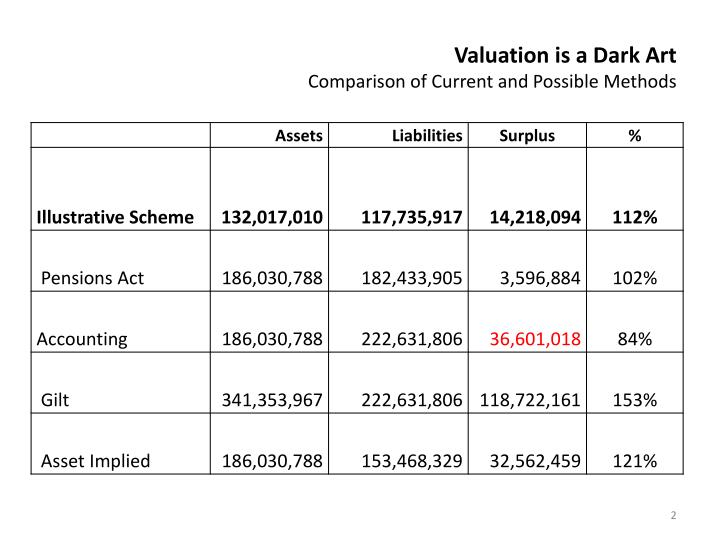 Valuation is a dark art comparison of current and possible methods