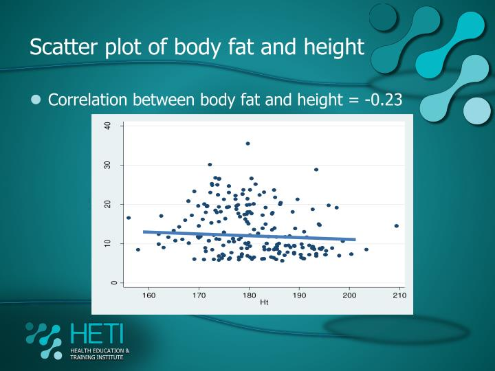 Scatter plot of body fat and height